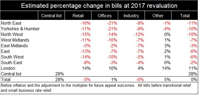 table-estimated-percentage-change-in-bills-at-2017-revaluation